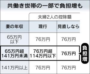 所得控除、夫婦一体で (日本経済新聞2014/5/24)   スタッフブログ