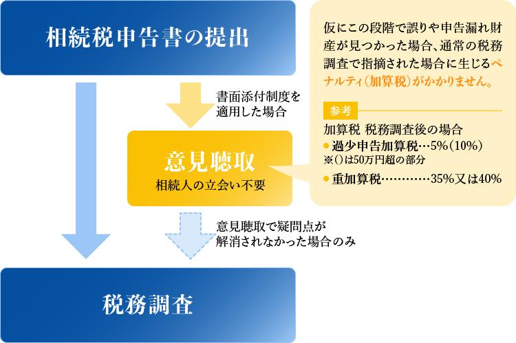 相続制申告の提出 意見聴取 税務調査 ペナルティ(加算税)の軽減